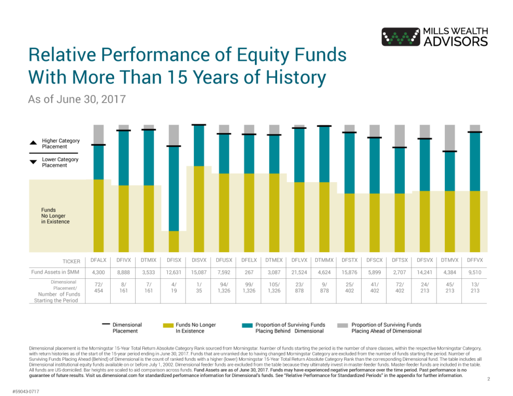 relative performance of equity funds