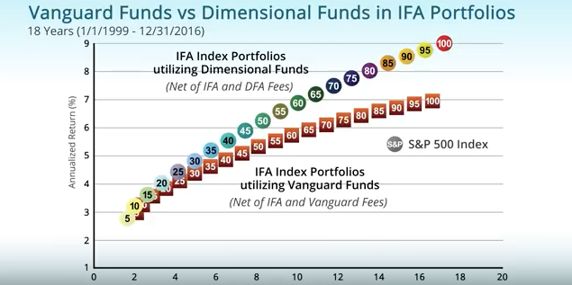 vanguard funds vs dimensional funds in ifa portfolios